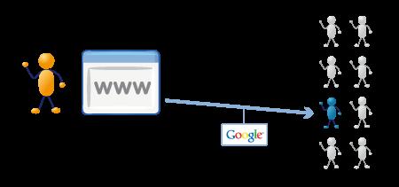Web 1.0 o statico