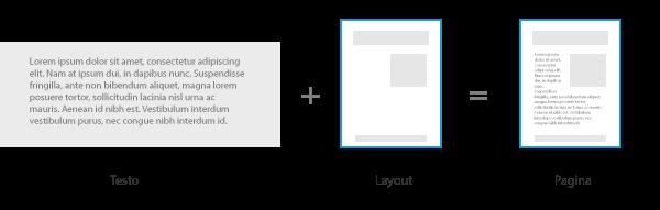 Composizione di una pagina: testo + layout